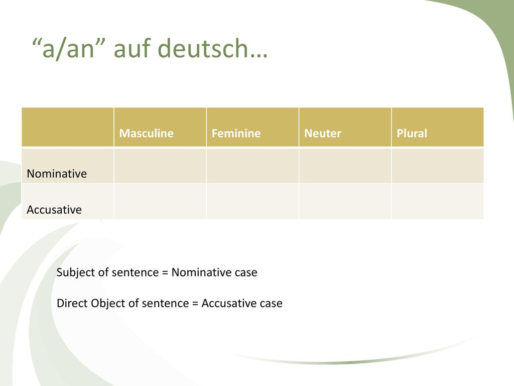 a/an auf deutsch… Masculine Feminine Neuter Plural Nominative