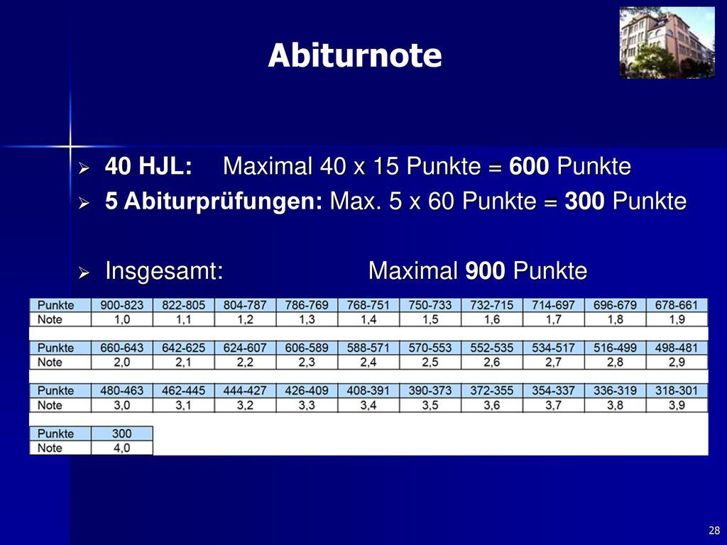 Abiturnote 40 HJL: Maximal 40 x 15 Punkte = 600 Punkte