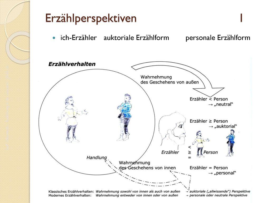 Erzählperspektiven I ich-Erzähler auktoriale Erzählform personale Erzählform.