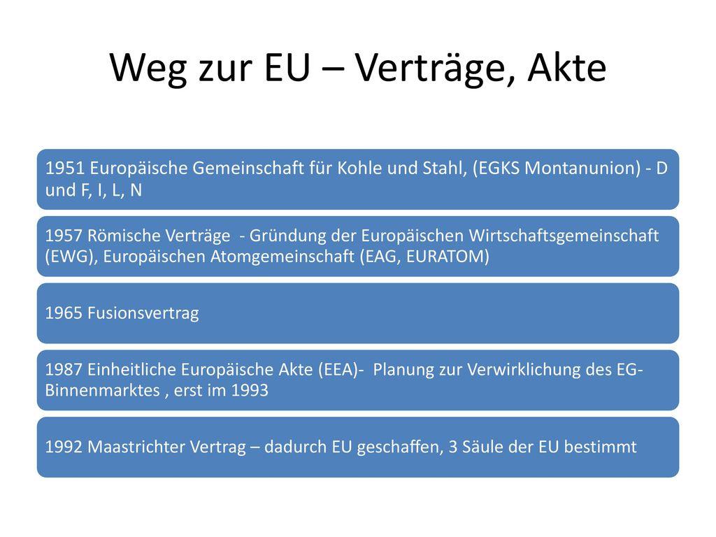 Weg zur EU – Verträge, Akte
