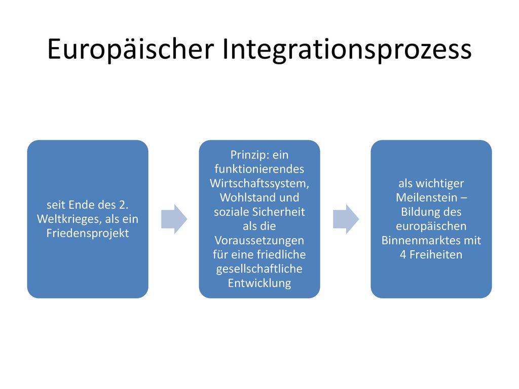 Europäischer Integrationsprozess