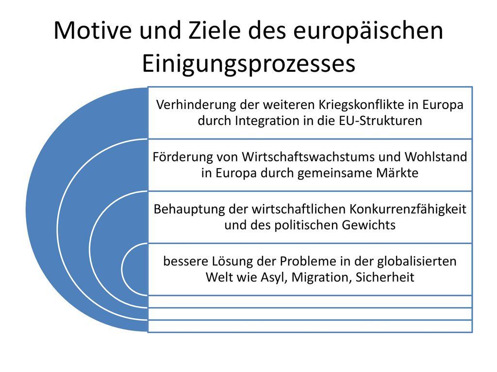 Motive und Ziele des europäischen Einigungsprozesses