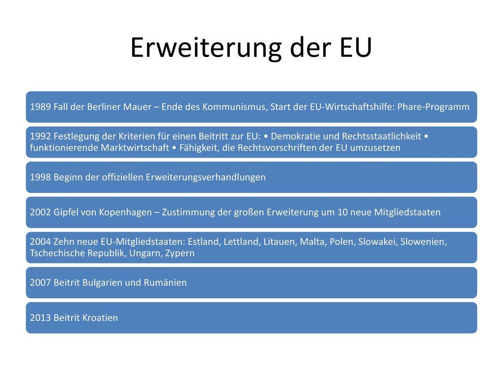 Erweiterung der EU 1989 Fall der Berliner Mauer – Ende des Kommunismus, Start der EU-Wirtschaftshilfe: Phare-Programm.