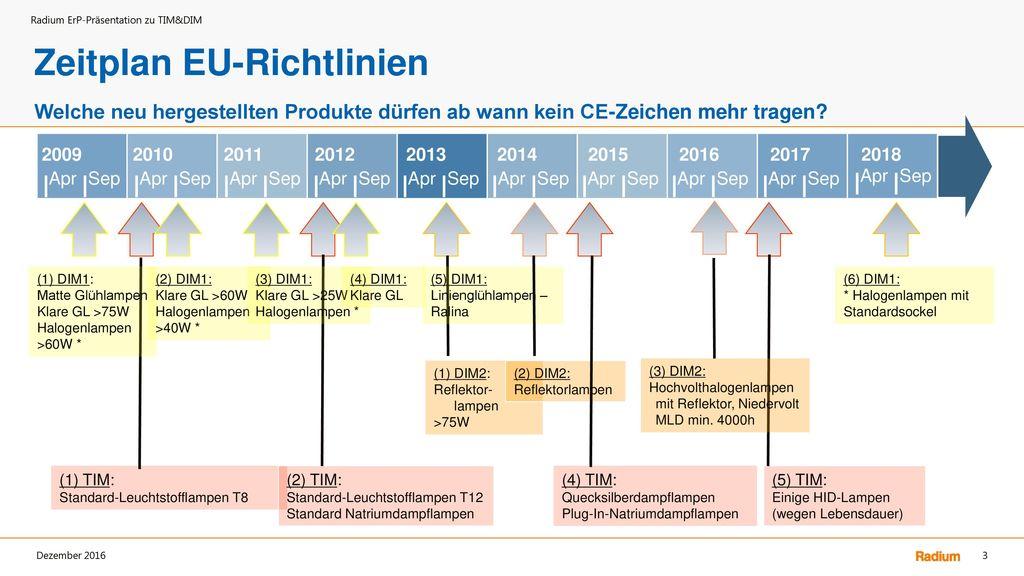 Zeitplan EU-Richtlinien