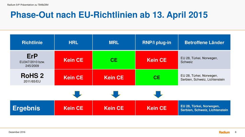 Phase-Out nach EU-Richtlinien ab 13. April 2015