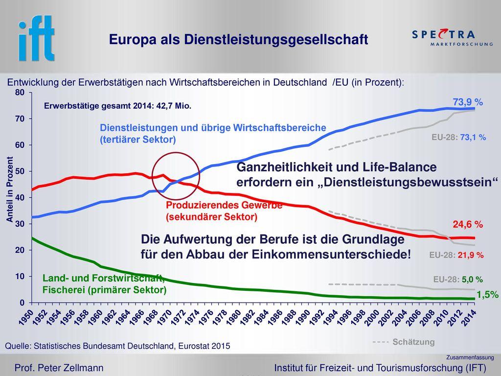 Europa als Dienstleistungsgesellschaft