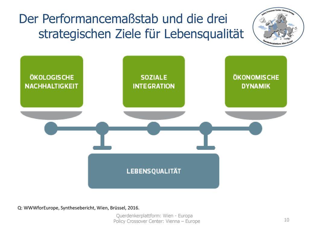 Der Performancemaßstab und die drei strategischen Ziele für Lebensqualität