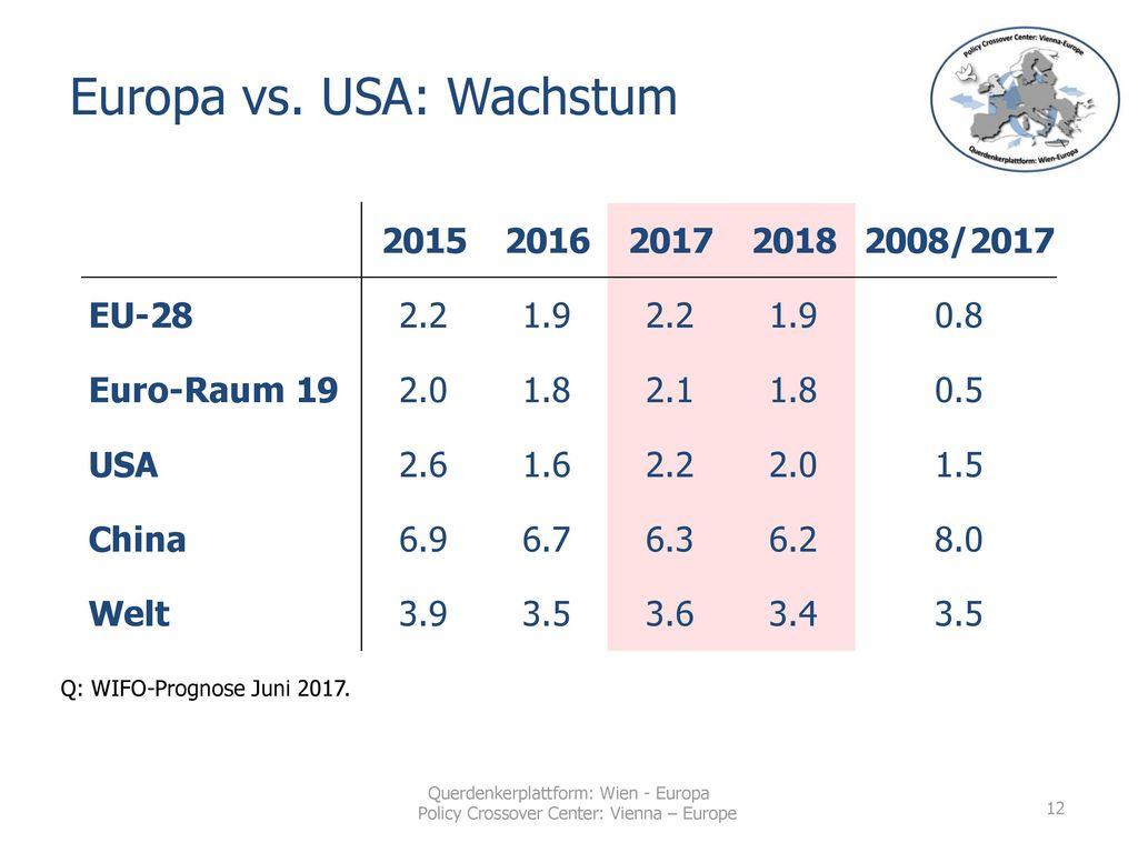 Europa vs. USA: Wachstum