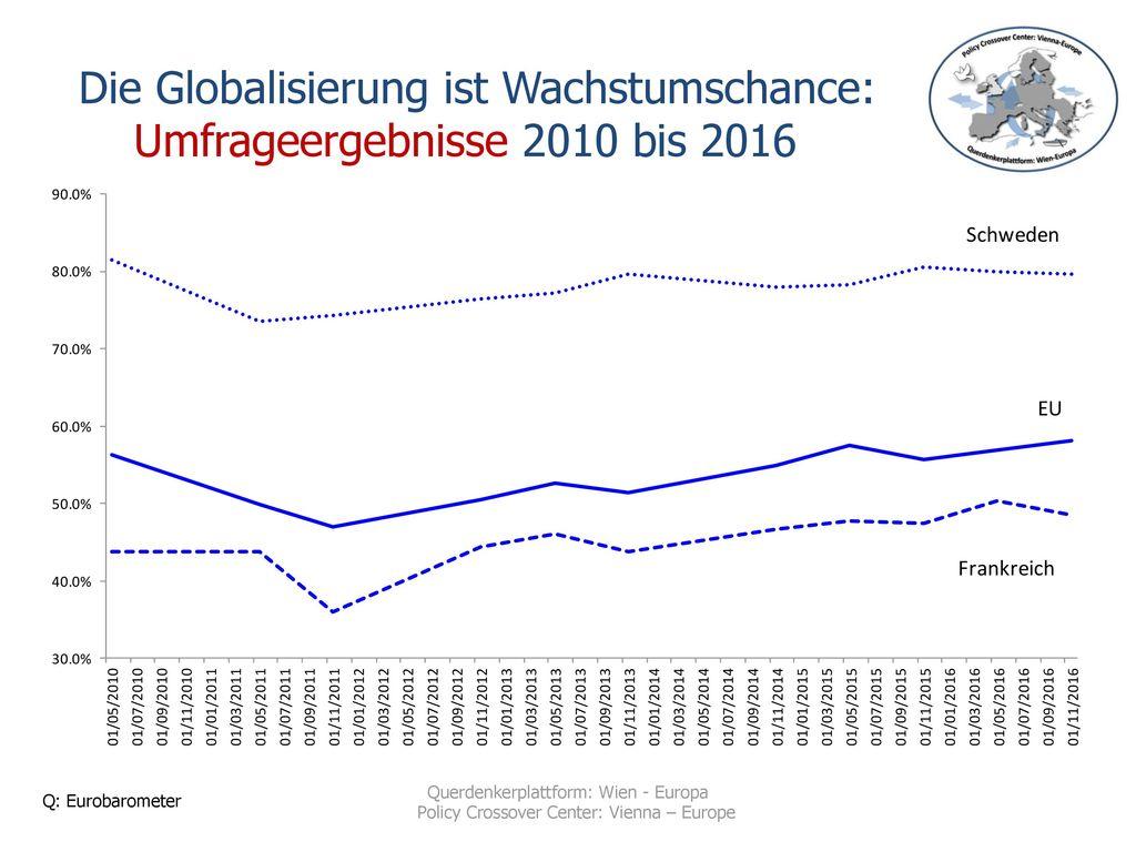 Die Globalisierung ist Wachstumschance: Umfrageergebnisse 2010 bis 2016