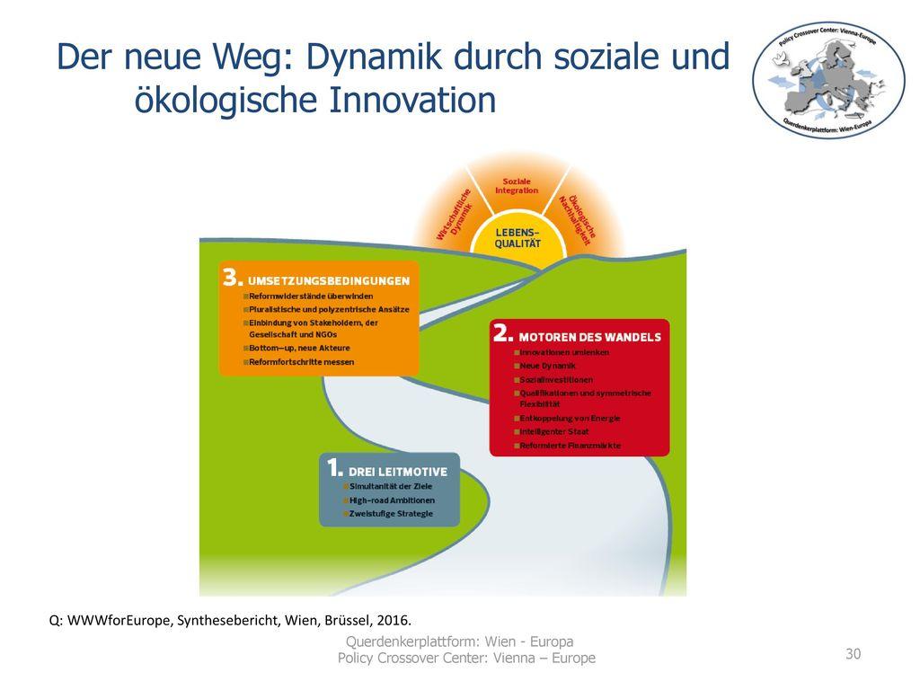 Der neue Weg: Dynamik durch soziale und ökologische Innovation