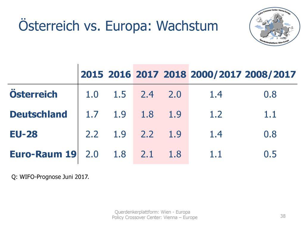 Österreich vs. Europa: Wachstum