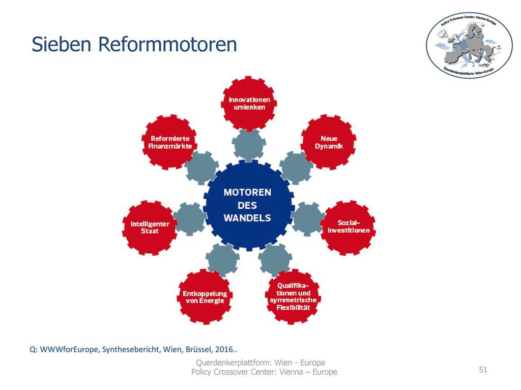 Sieben Reformmotoren Q: WWWforEurope, Synthesebericht, Wien, Brüssel, 2016..