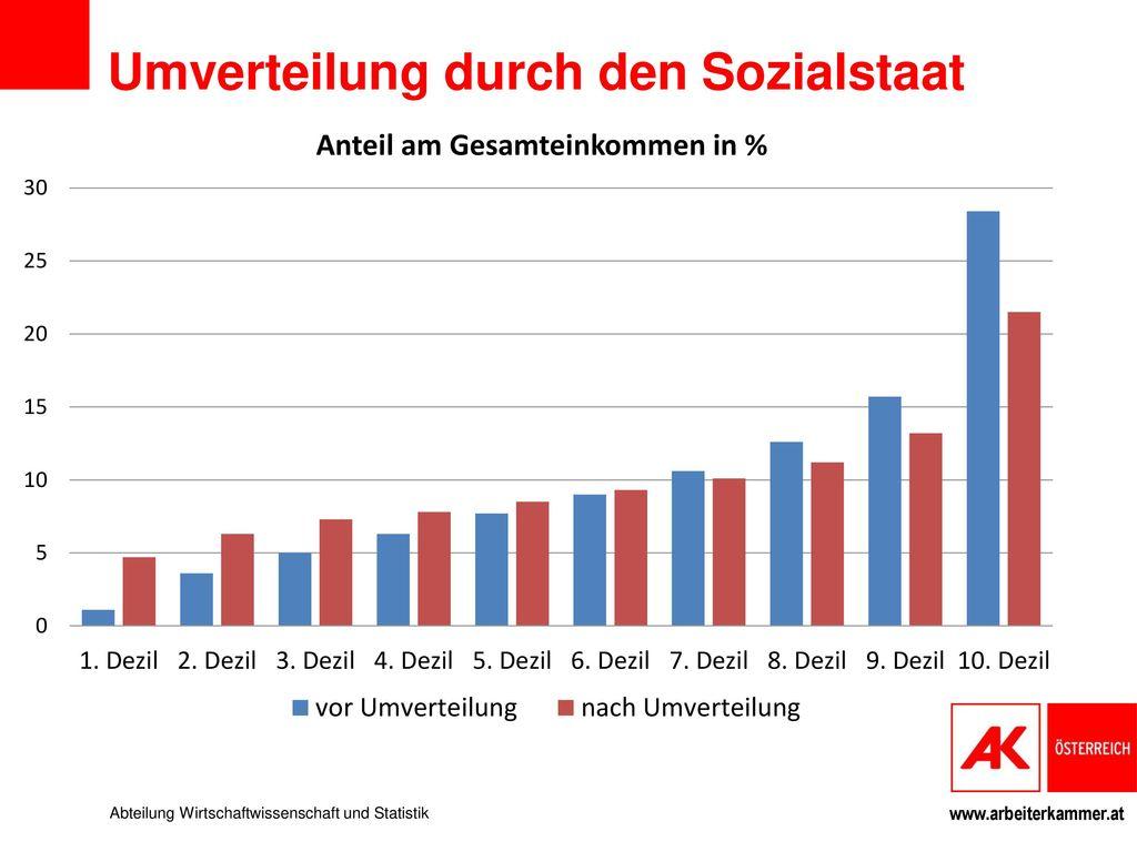 Umverteilung durch den Sozialstaat