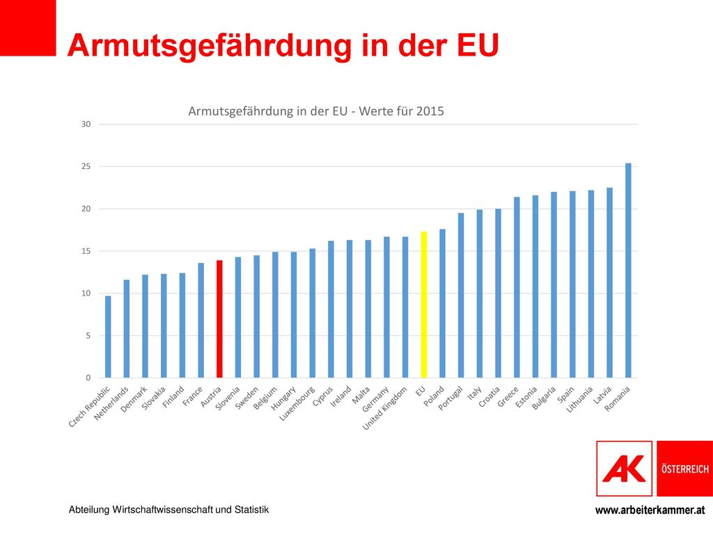Armutsgefährdung in der EU