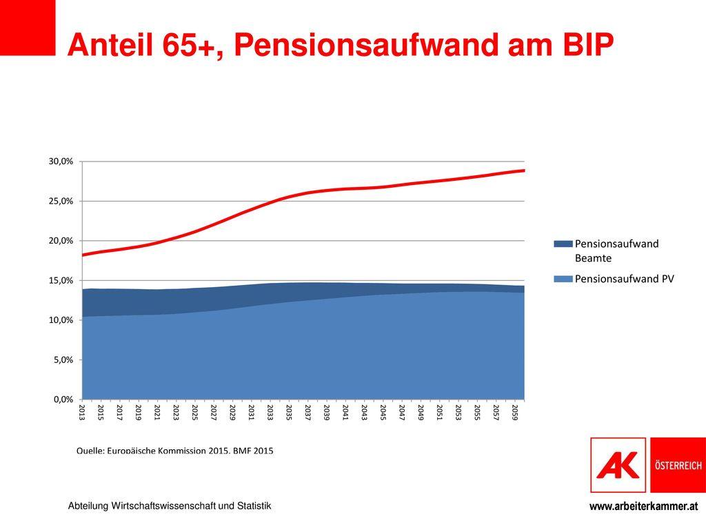 Anteil 65+, Pensionsaufwand am BIP
