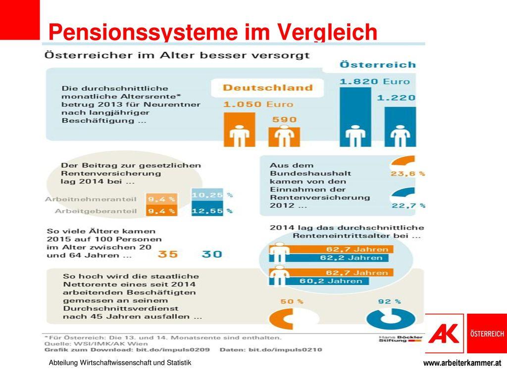 Pensionssysteme im Vergleich