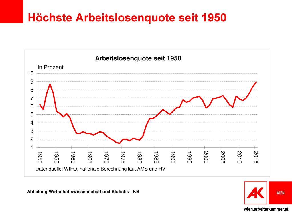 Höchste Arbeitslosenquote seit 1950