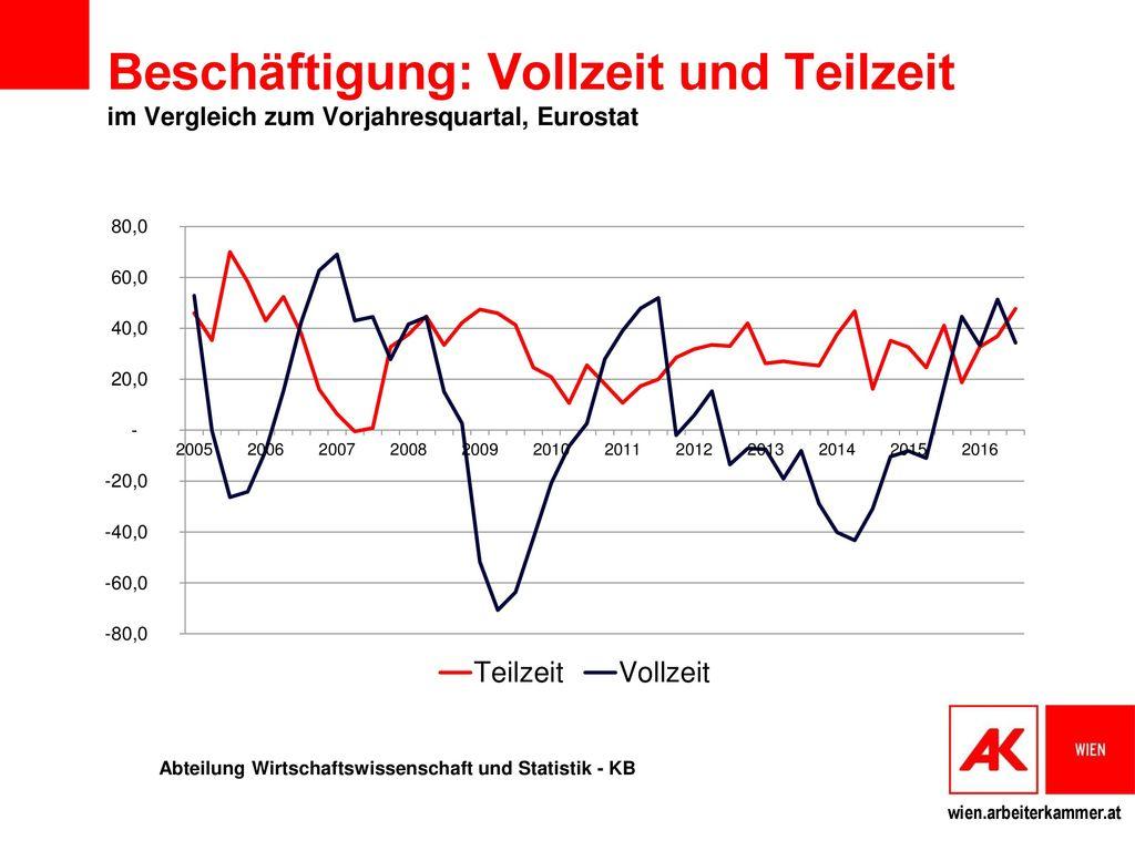 Beschäftigung: Vollzeit und Teilzeit im Vergleich zum Vorjahresquartal, Eurostat