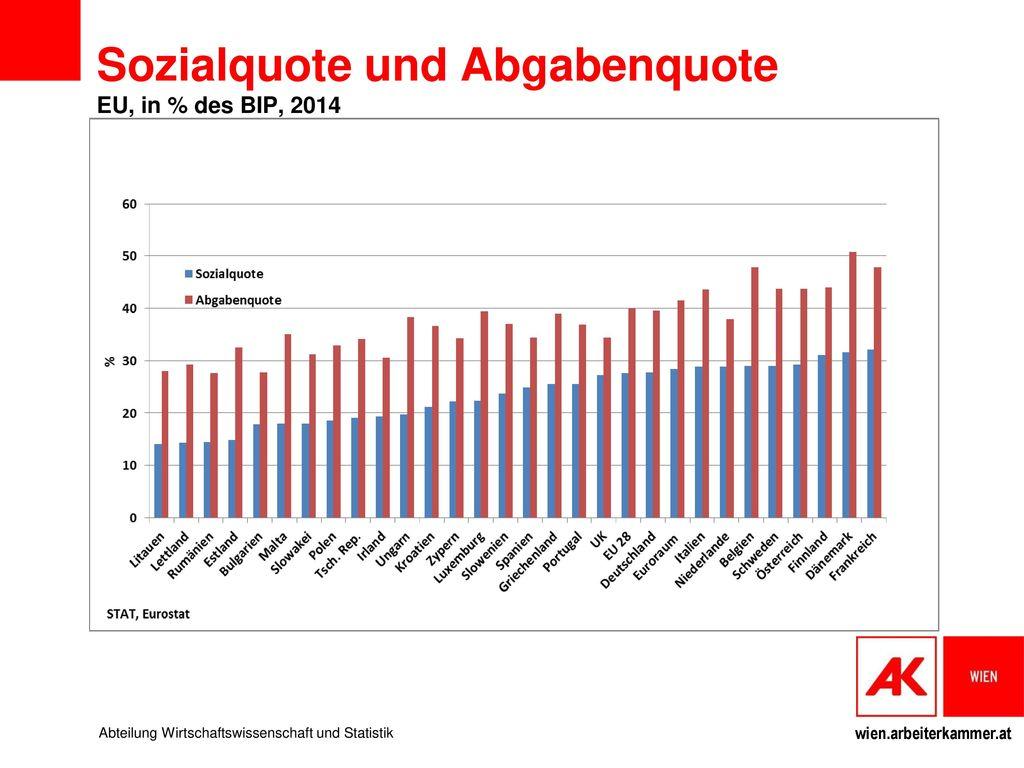 Sozialquote und Abgabenquote EU, in % des BIP, 2014