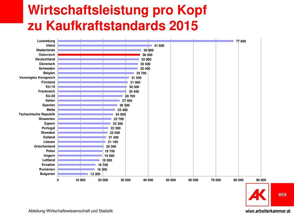 Wirtschaftsleistung pro Kopf zu Kaufkraftstandards 2015