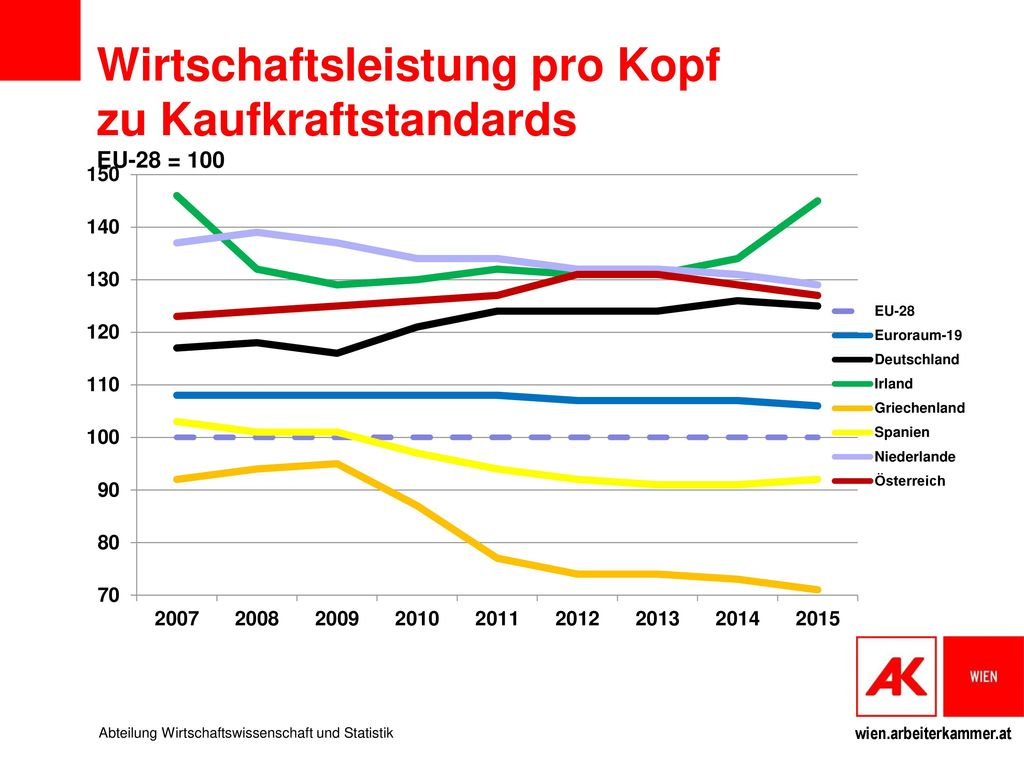 Wirtschaftsleistung pro Kopf zu Kaufkraftstandards EU-28 = 100