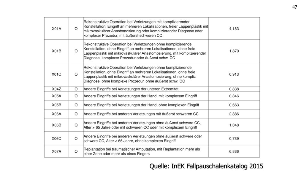 Quelle: InEK Fallpauschalenkatalog 2015