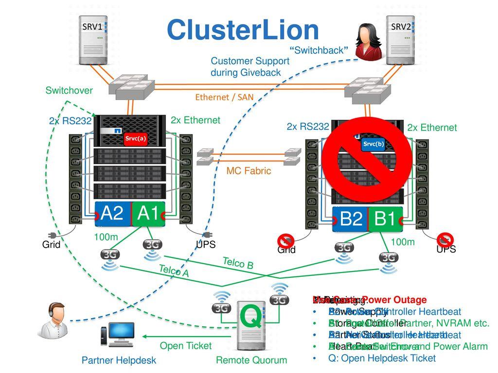 Q ClusterLion A2 A1 B2 B1 SRV1 SRV2 Switchback