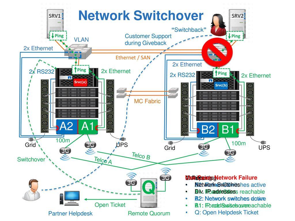 Q Network Switchover A2 A1 B2 B1 SRV1 SRV2 Switchback