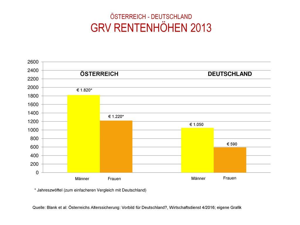 ÖSTERREICH - DEUTSCHLAND GRV REntenhöhen 2013