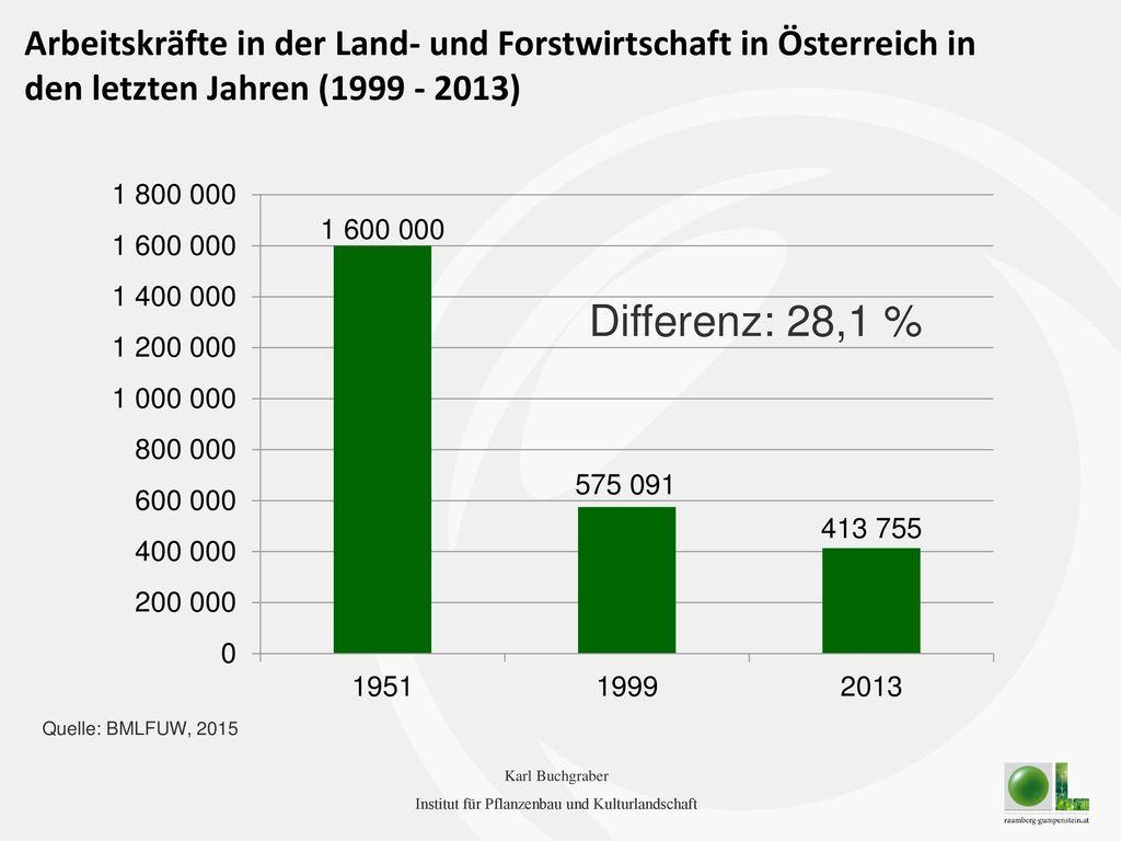 Arbeitskräfte in der Land- und Forstwirtschaft in Österreich in den letzten Jahren (1999 - 2013)