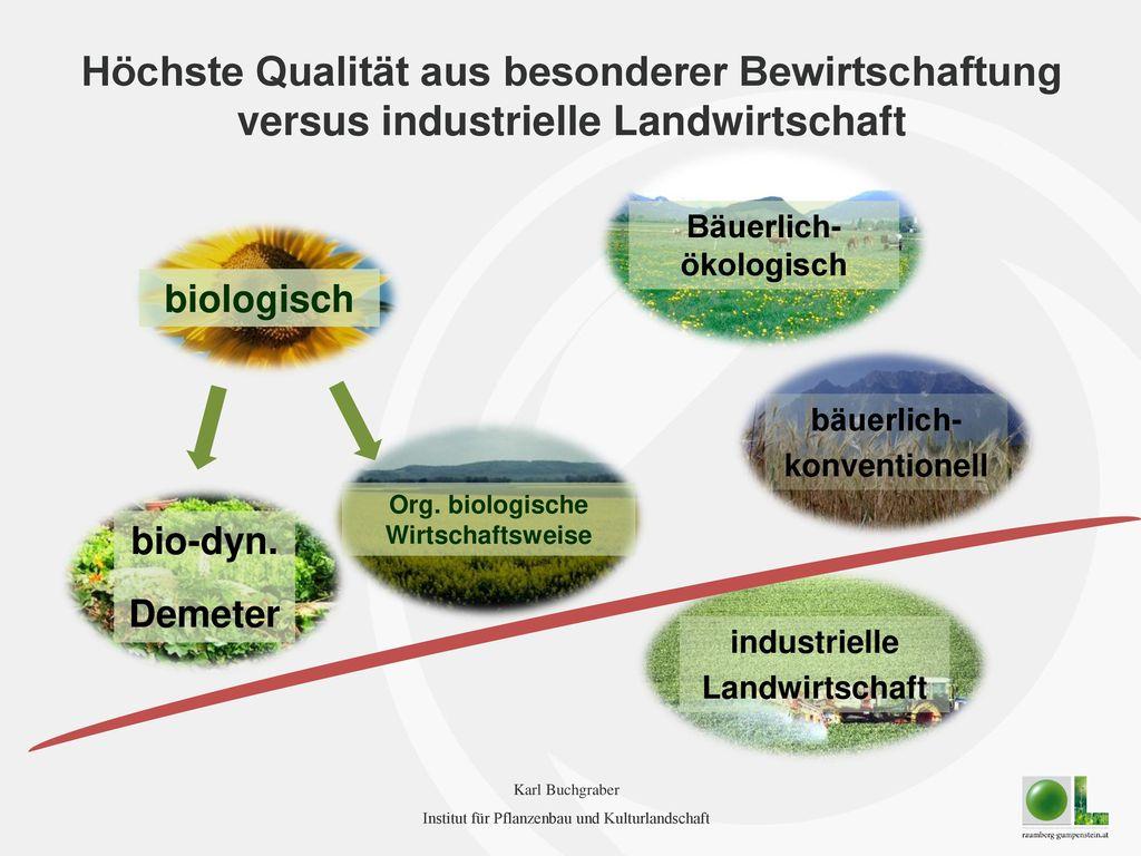 Bäuerlich-ökologisch Org. biologische Wirtschaftsweise