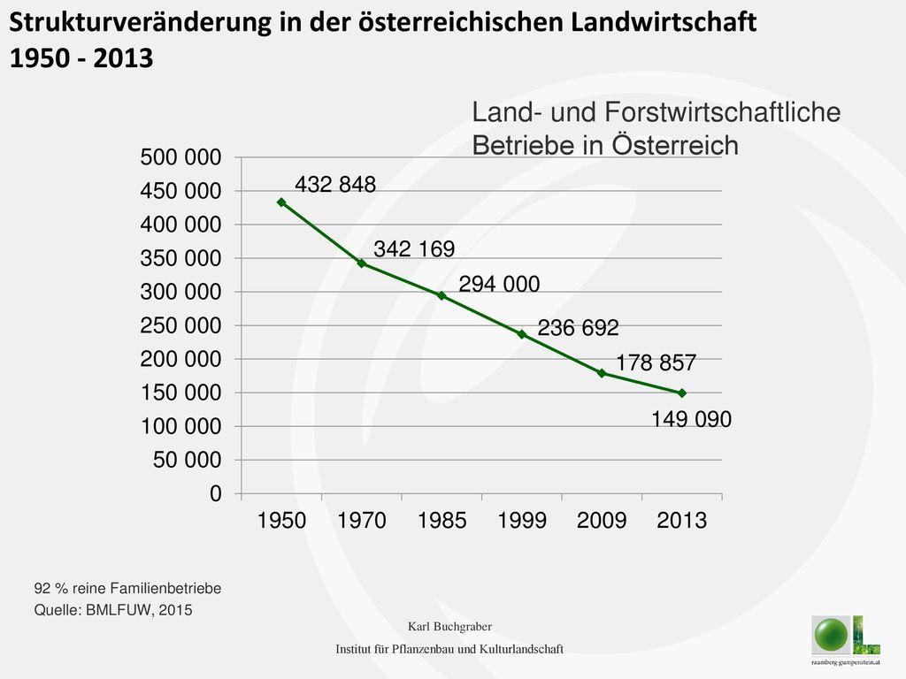 Strukturveränderung in der österreichischen Landwirtschaft 1950 - 2013
