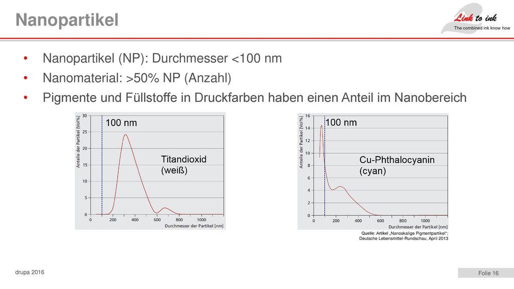 Nanopartikel Nanopartikel (NP): Durchmesser <100 nm