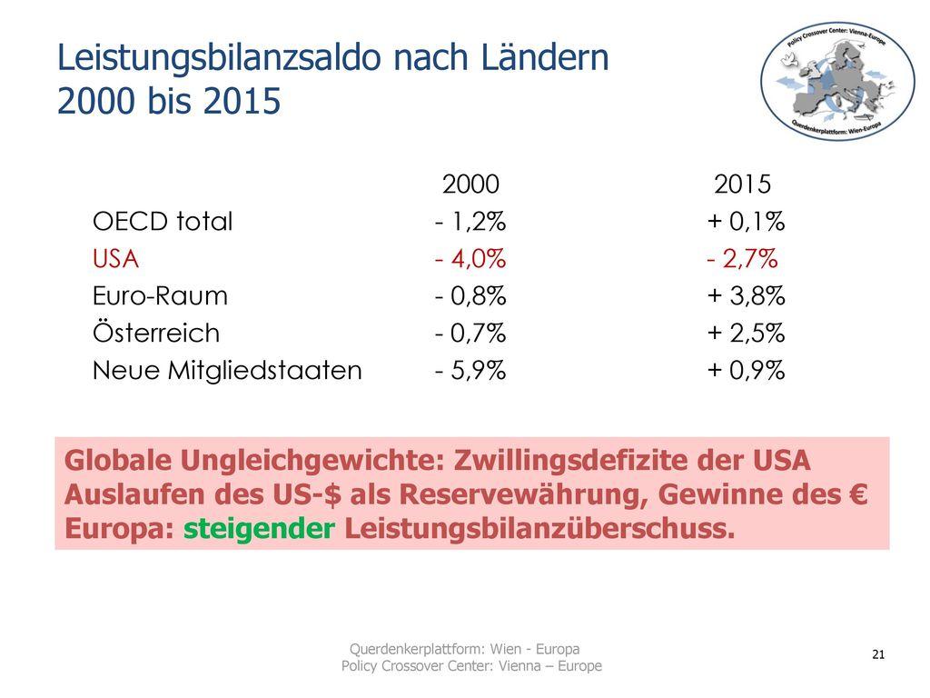 Leistungsbilanzsaldo nach Ländern 2000 bis 2015