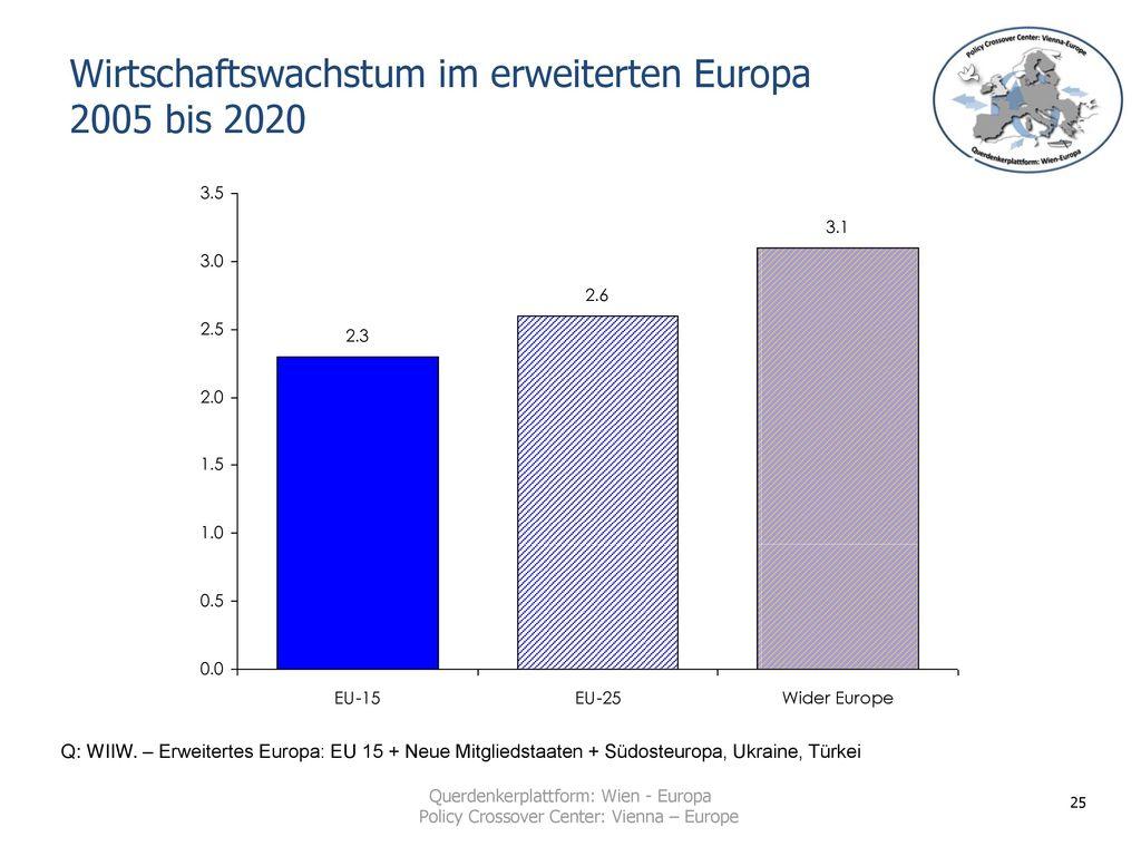 Wirtschaftswachstum im erweiterten Europa 2005 bis 2020