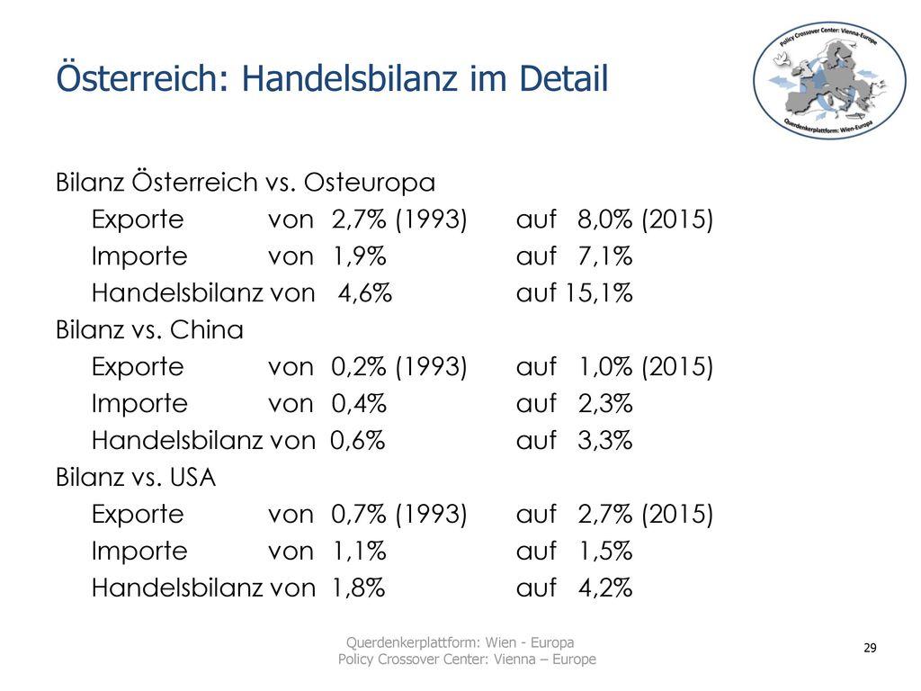 Österreich: Handelsbilanz im Detail