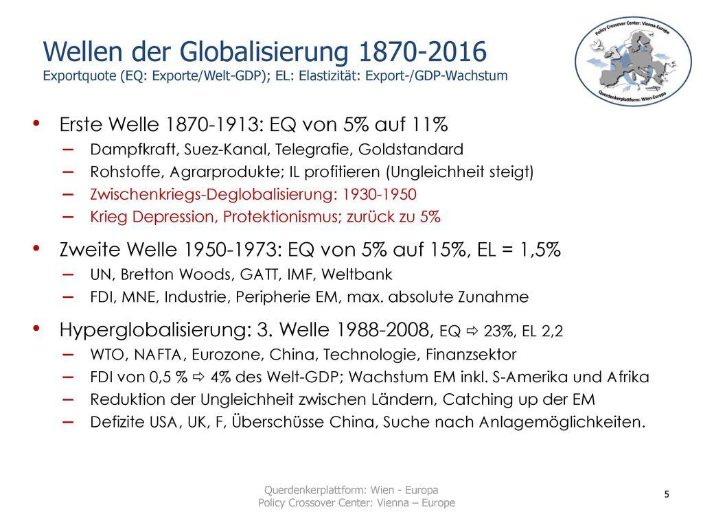 Wellen der Globalisierung 1870-2016 Exportquote (EQ: Exporte/Welt-GDP); EL: Elastizität: Export-/GDP-Wachstum