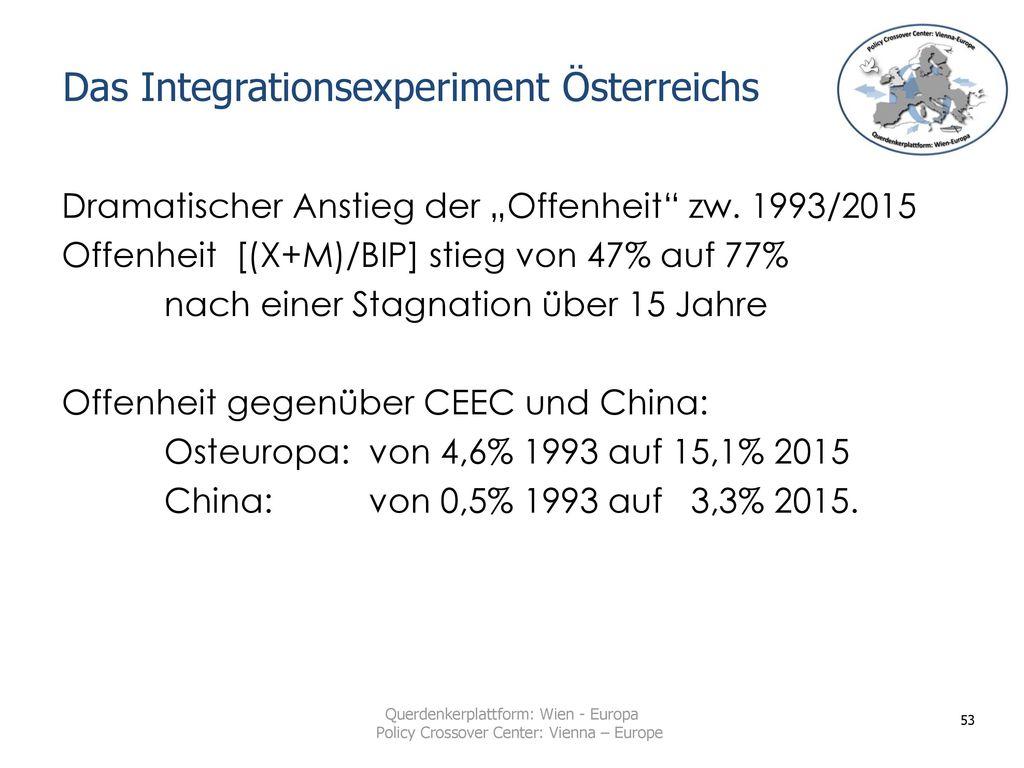 Das Integrationsexperiment Österreichs