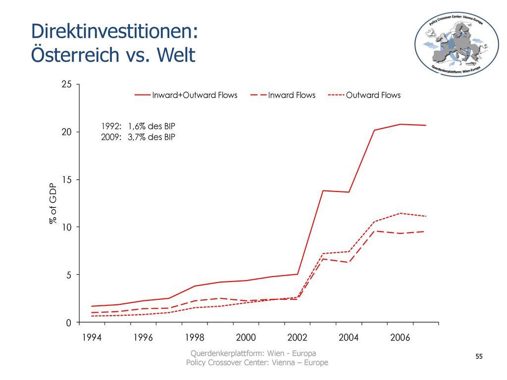 Direktinvestitionen: Österreich vs. Welt