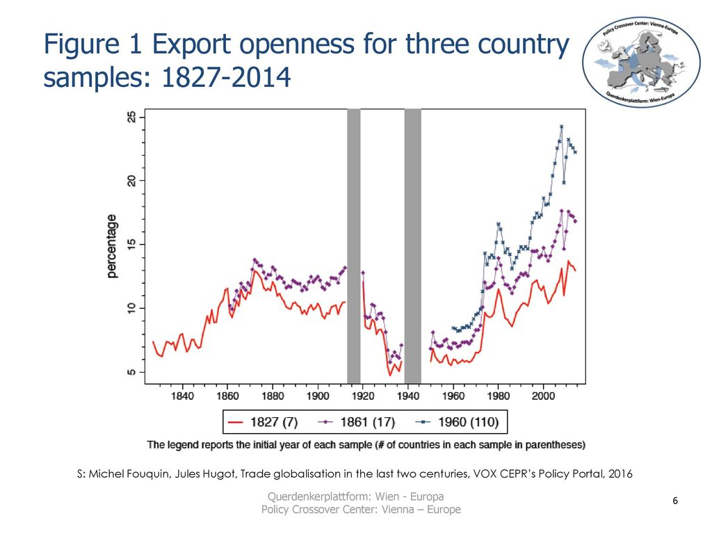 Figure 1 Export openness for three country samples: 1827-2014