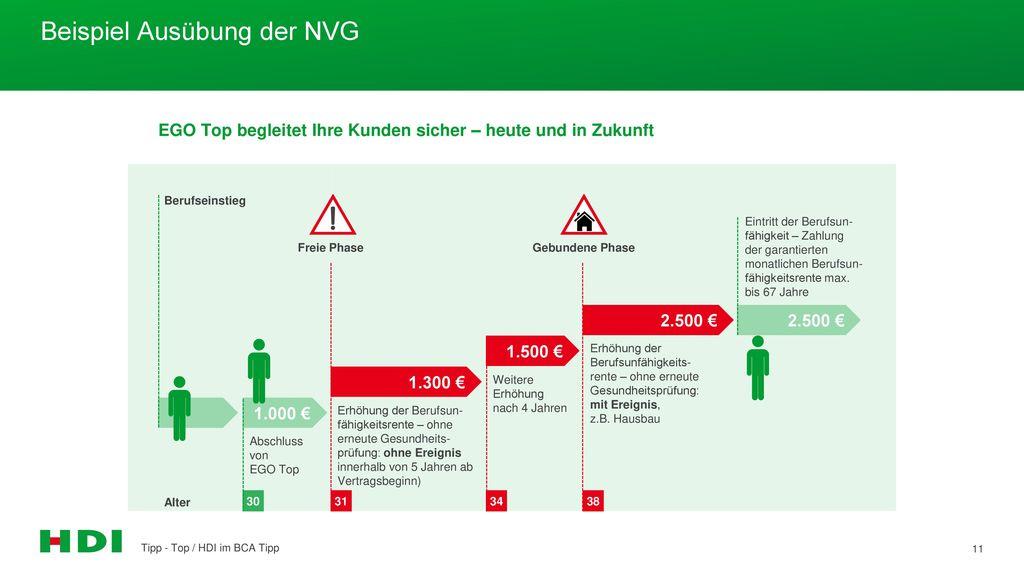 Beispiel Ausübung der NVG