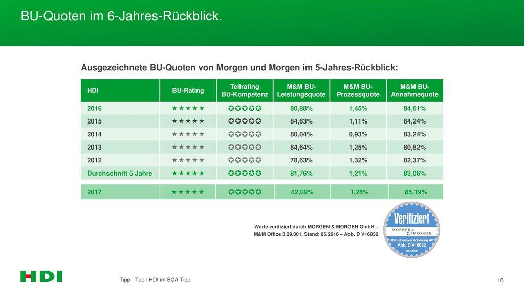 BU-Quoten im 6-Jahres-Rückblick.