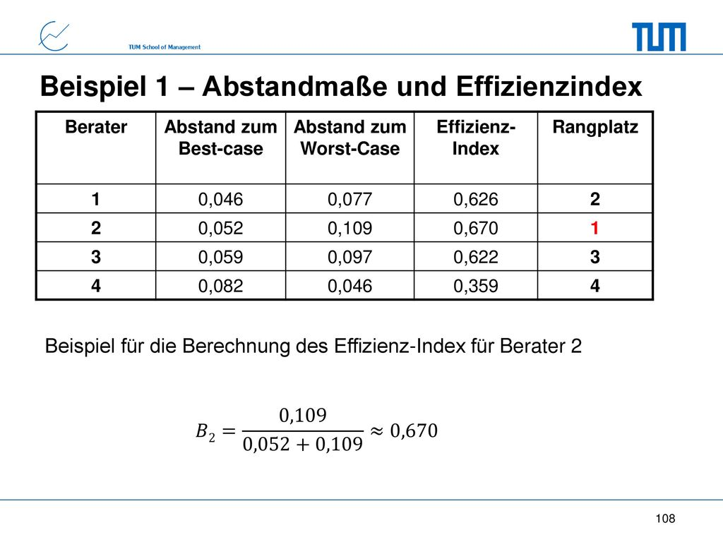 Beispiel 1 – Abstandmaße und Effizienzindex