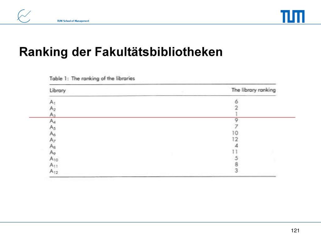 Ranking der Fakultätsbibliotheken