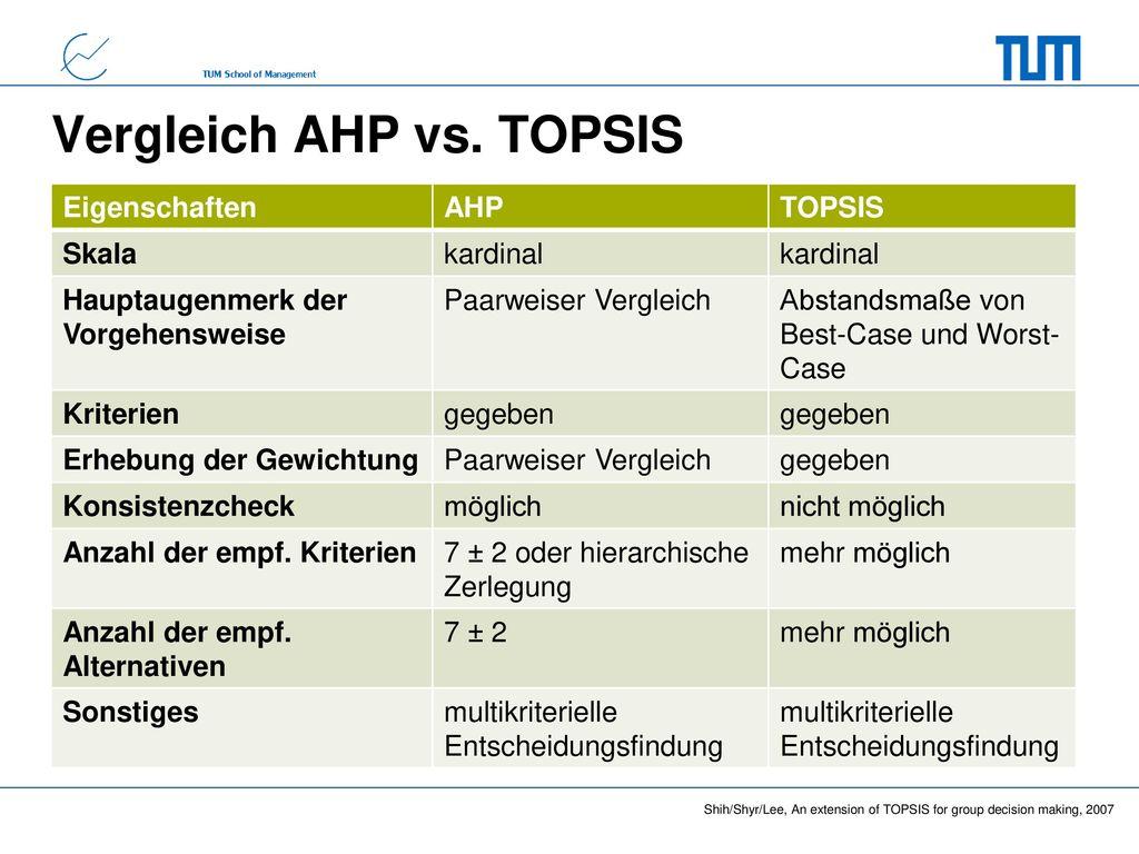 Vergleich AHP vs. TOPSIS