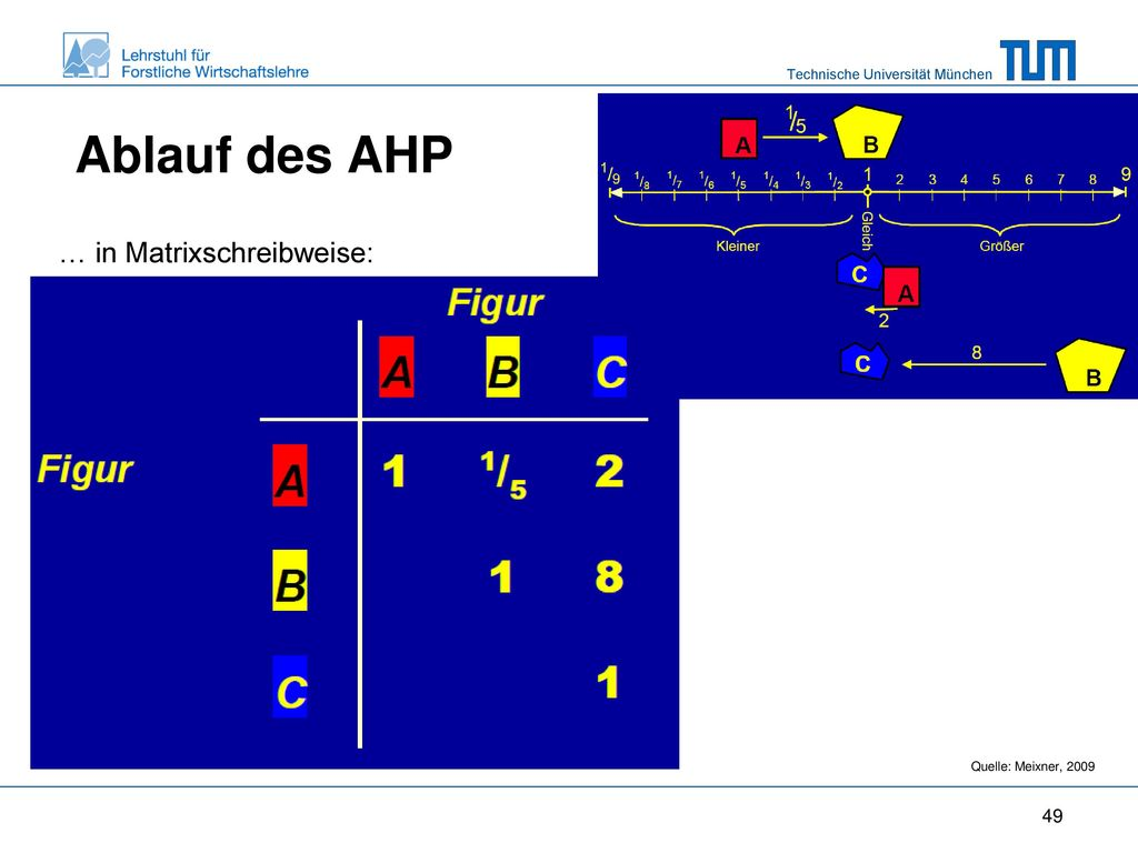 Ablauf des AHP … in Matrixschreibweise: Diagonale ist 1