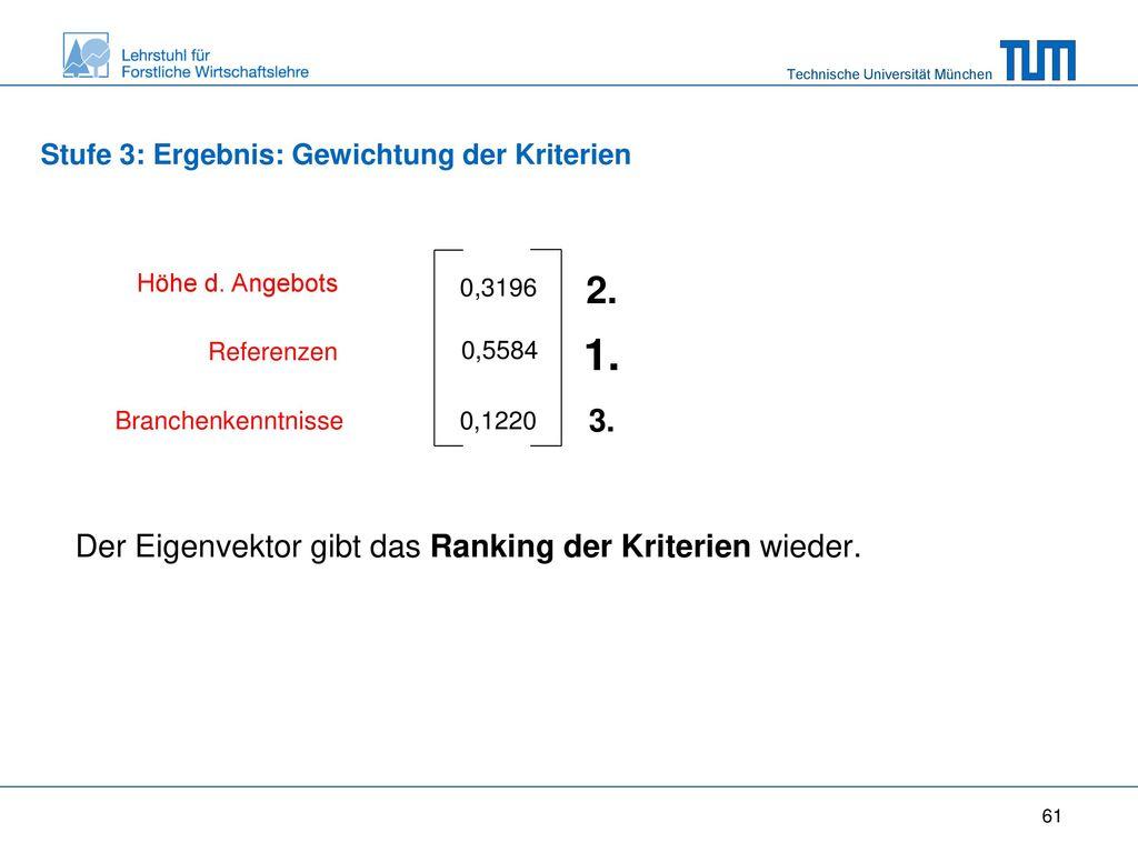 Der Eigenvektor gibt das Ranking der Kriterien wieder.