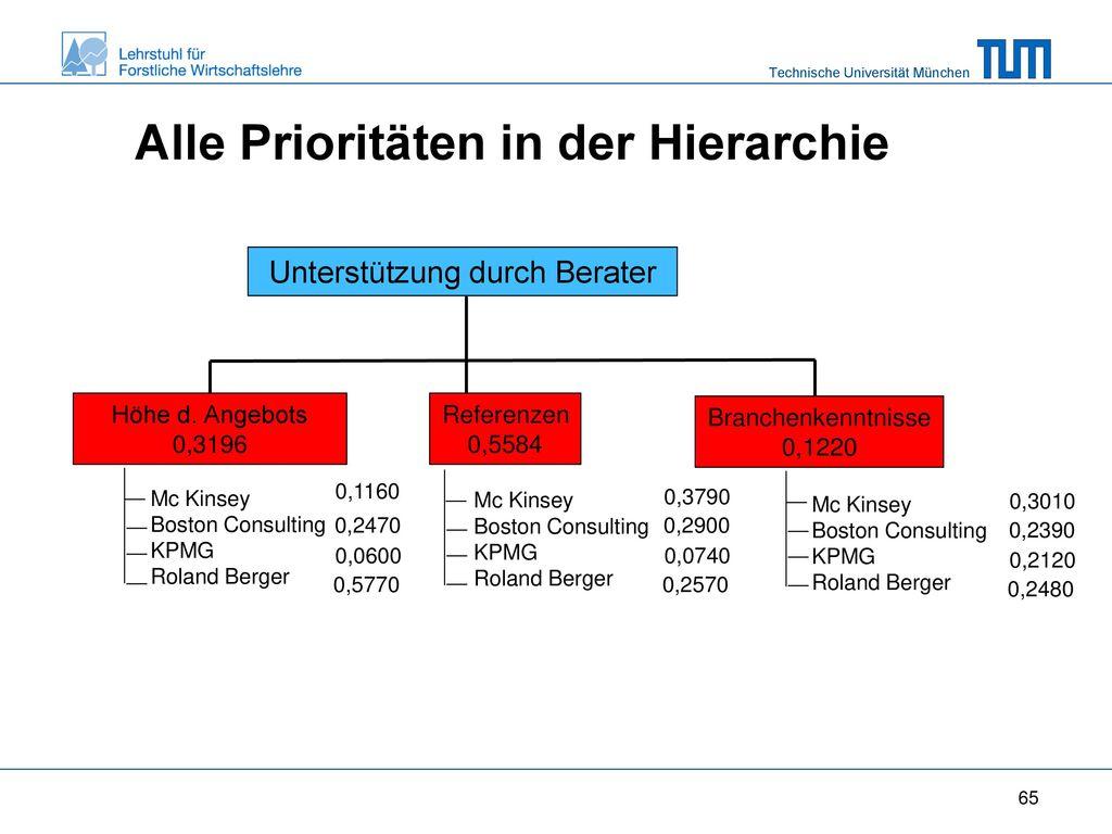 Alle Prioritäten in der Hierarchie