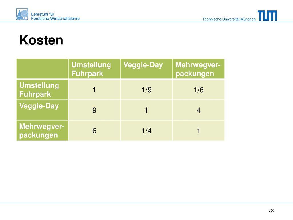 Kosten Umstellung Fuhrpark Veggie-Day Mehrwegver-packungen 1 1/9 1/6 9