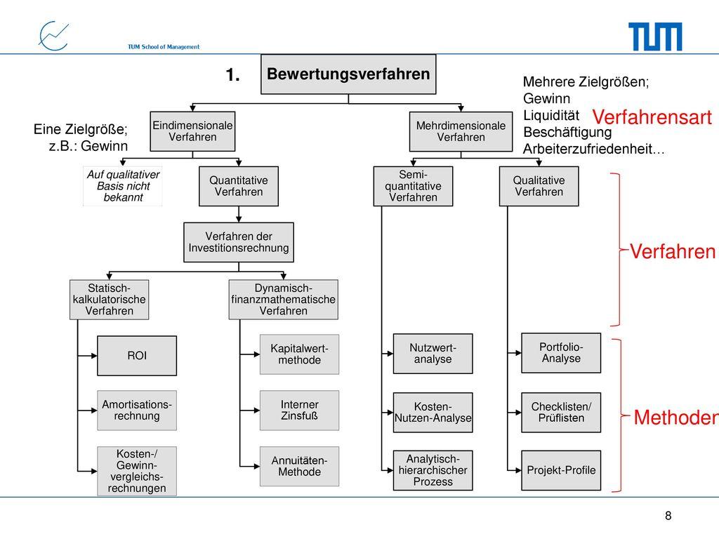 Verfahrensart Verfahren Methoden 1. Bewertungsverfahren